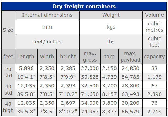 Shipping container weights and sizes 20ft, 40ft and 40ftHC